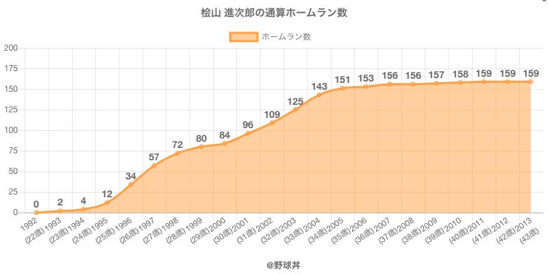 #桧山 進次郎の通算ホームラン数