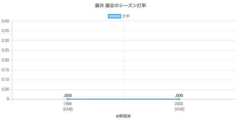 藤井 優志のシーズン打率