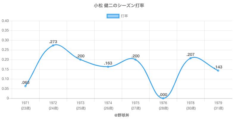 小松 健二のシーズン打率
