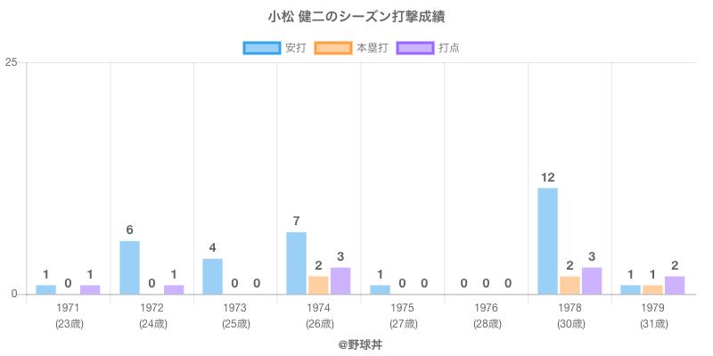 #小松 健二のシーズン打撃成績