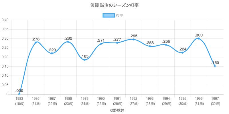 笘篠 誠治のシーズン打率