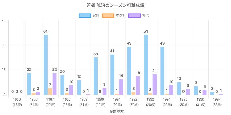#笘篠 誠治のシーズン打撃成績
