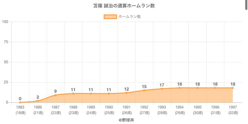 #笘篠 誠治の通算ホームラン数