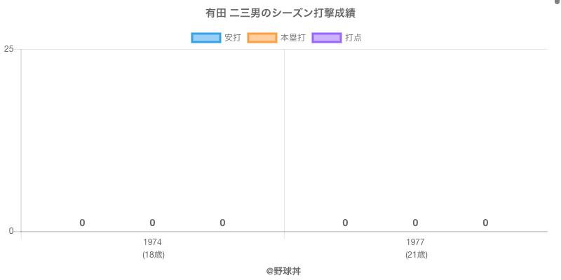 #有田 二三男のシーズン打撃成績