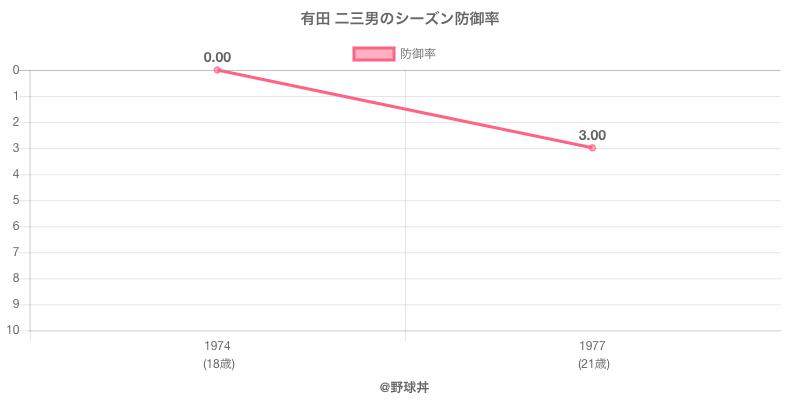 有田 二三男のシーズン防御率