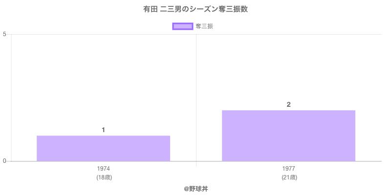 #有田 二三男のシーズン奪三振数