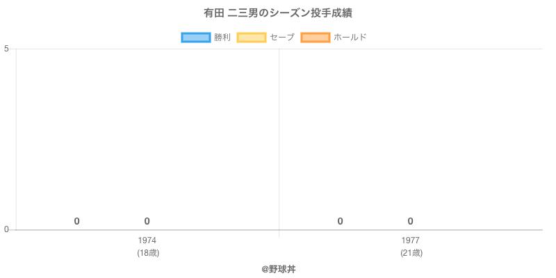 #有田 二三男のシーズン投手成績