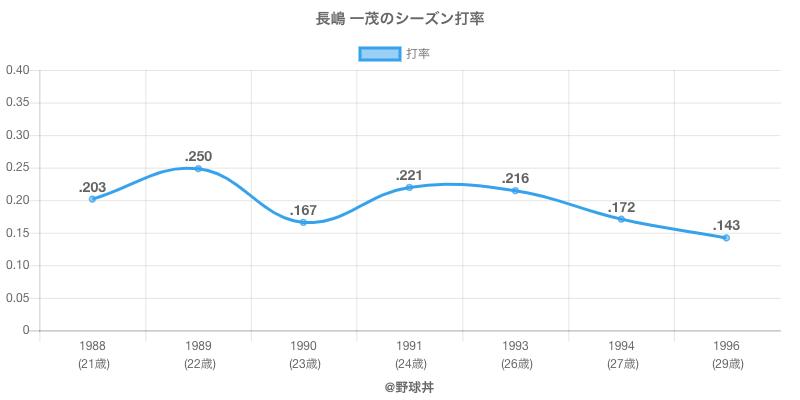 長嶋 一茂のシーズン打率