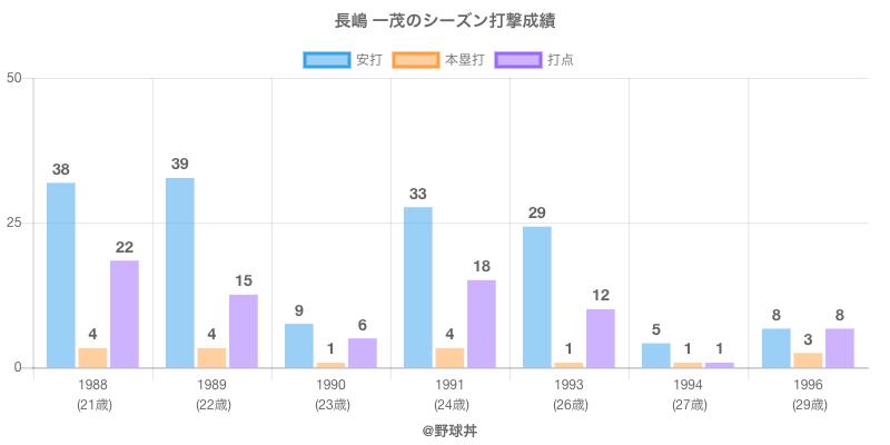 #長嶋 一茂のシーズン打撃成績
