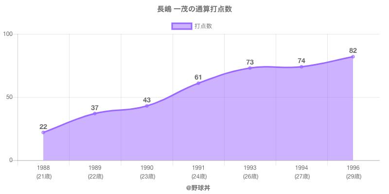 #長嶋 一茂の通算打点数