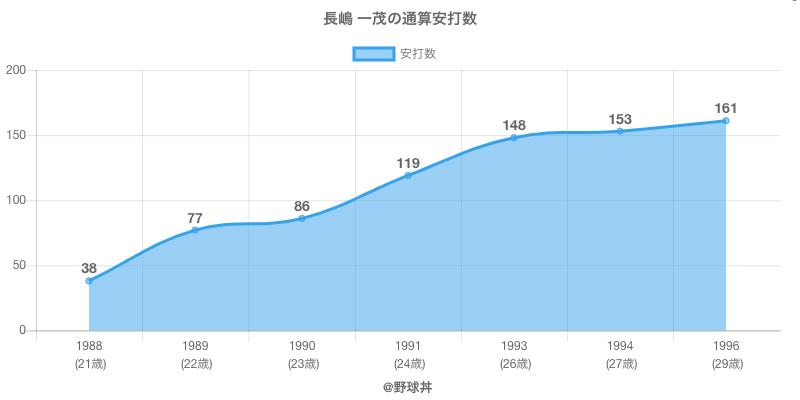 #長嶋 一茂の通算安打数
