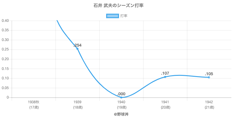 石井 武夫のシーズン打率