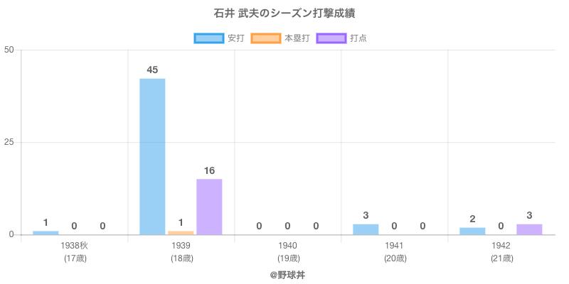 #石井 武夫のシーズン打撃成績