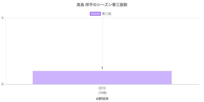 #高島 祥平のシーズン奪三振数