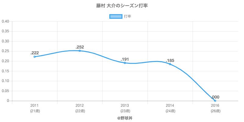 藤村 大介のシーズン打率
