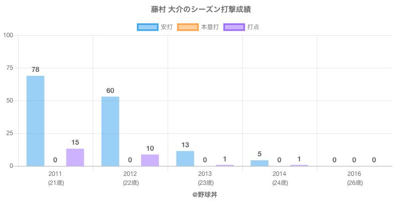 #藤村 大介のシーズン打撃成績