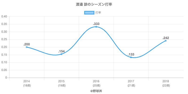 渡邉 諒のシーズン打率