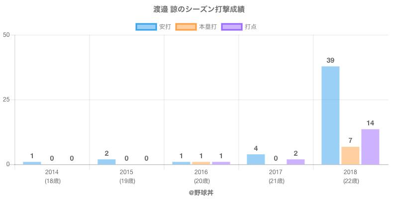 #渡邉 諒のシーズン打撃成績