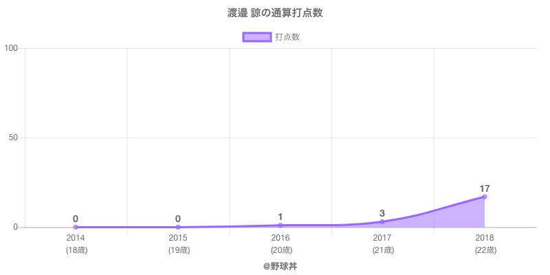 #渡邉 諒の通算打点数