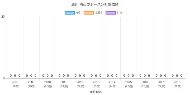 #唐川 侑己のシーズン打撃成績