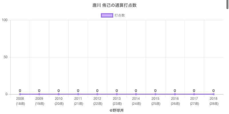 #唐川 侑己の通算打点数