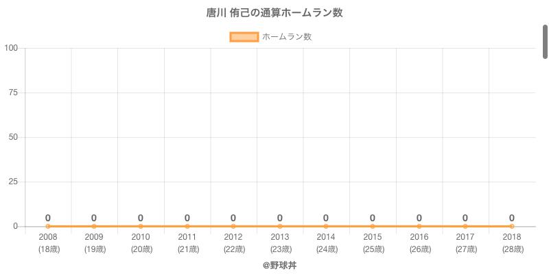 #唐川 侑己の通算ホームラン数