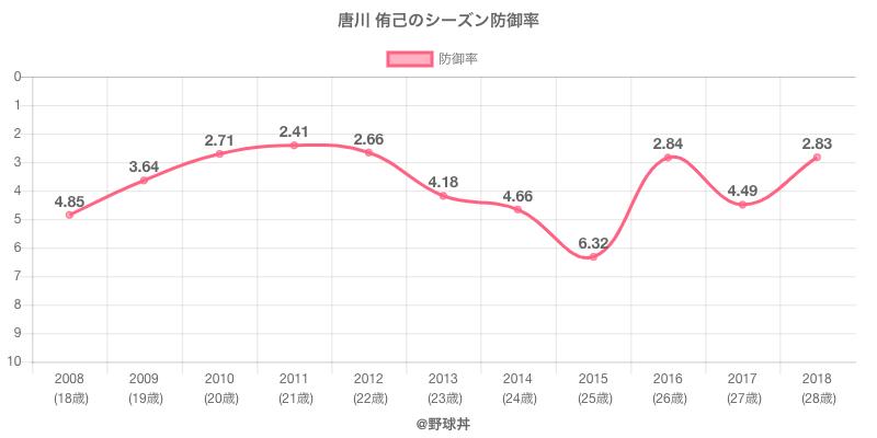 唐川 侑己のシーズン防御率