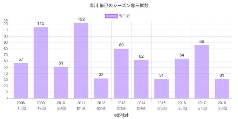 #唐川 侑己のシーズン奪三振数