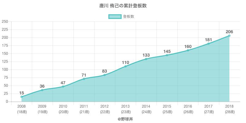 #唐川 侑己の累計登板数