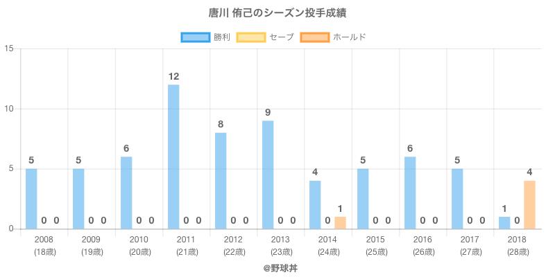 #唐川 侑己のシーズン投手成績