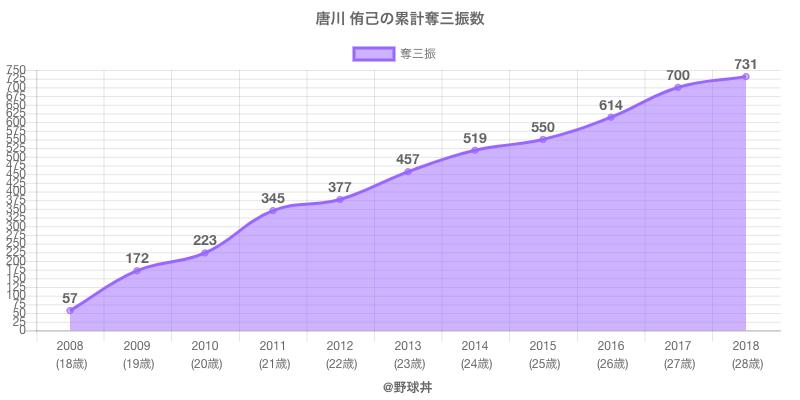 #唐川 侑己の累計奪三振数