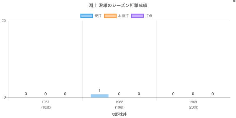 #淵上 澄雄のシーズン打撃成績