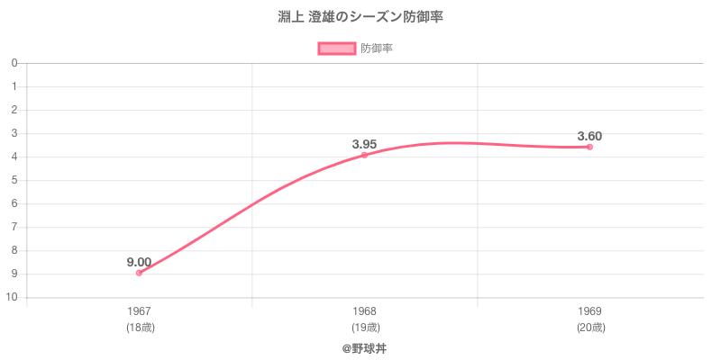 淵上 澄雄のシーズン防御率