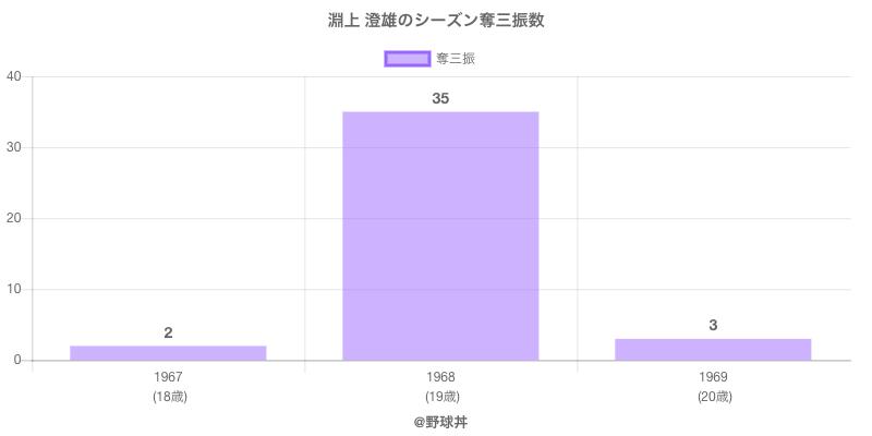 #淵上 澄雄のシーズン奪三振数