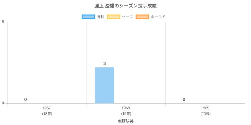 #淵上 澄雄のシーズン投手成績
