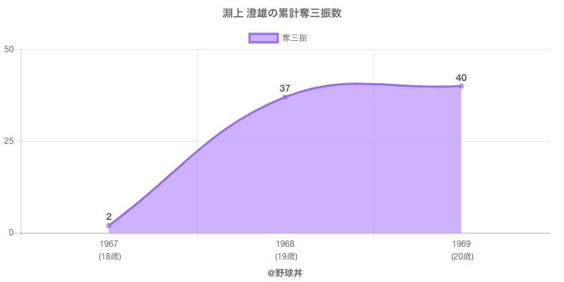 #淵上 澄雄の累計奪三振数