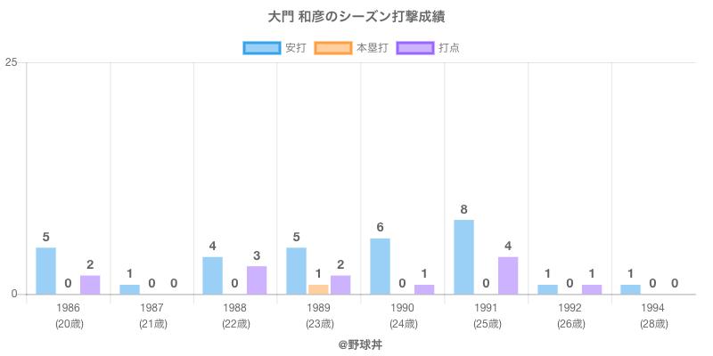 #大門 和彦のシーズン打撃成績