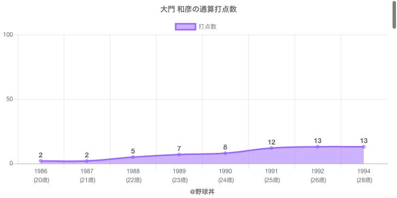#大門 和彦の通算打点数