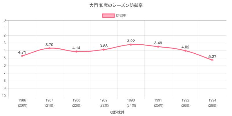 大門 和彦のシーズン防御率