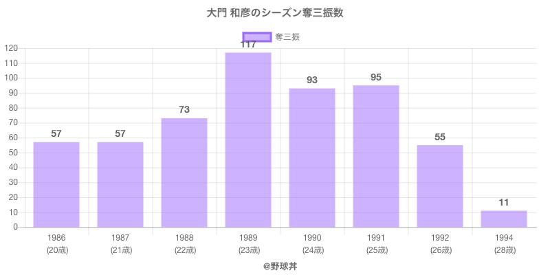 #大門 和彦のシーズン奪三振数
