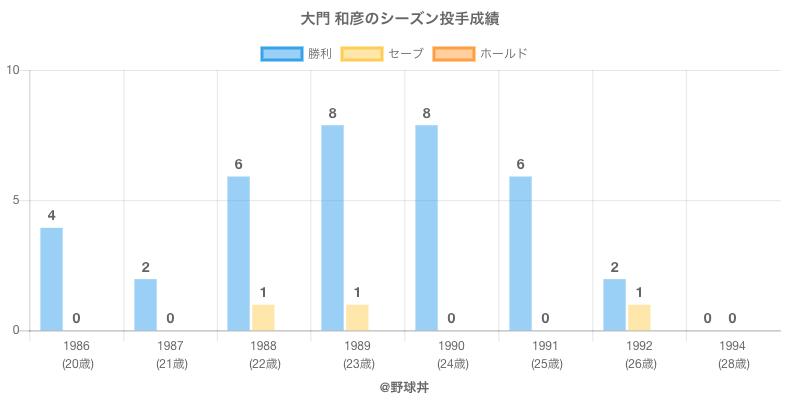 #大門 和彦のシーズン投手成績