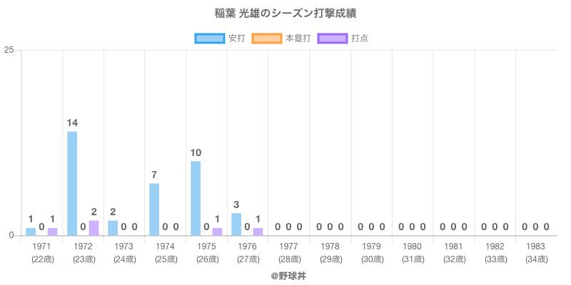 #稲葉 光雄のシーズン打撃成績