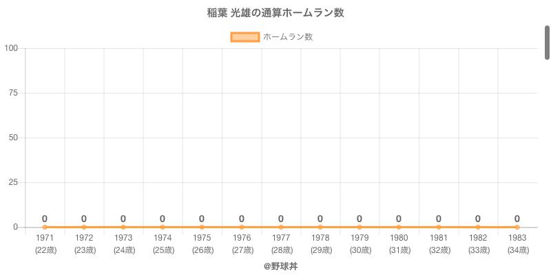 #稲葉 光雄の通算ホームラン数