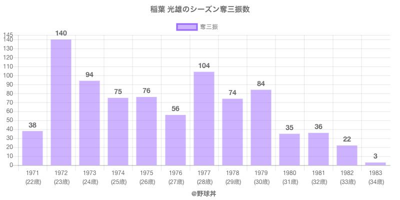 #稲葉 光雄のシーズン奪三振数