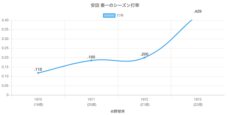 安田 泰一のシーズン打率