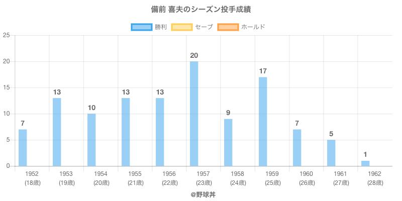 #備前 喜夫のシーズン投手成績