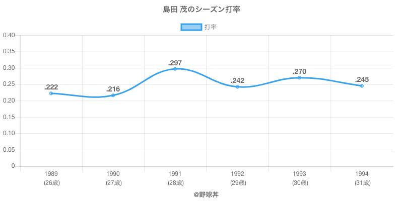 島田 茂のシーズン打率