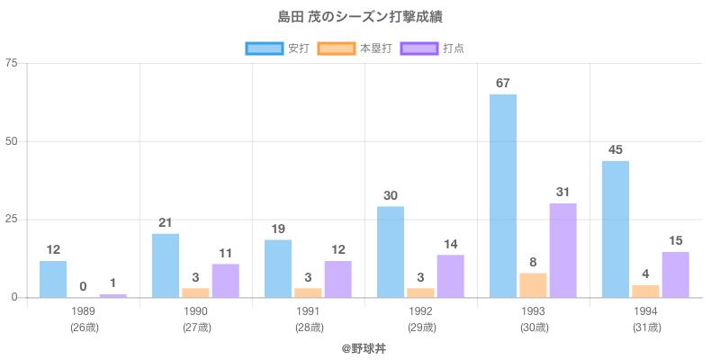 #島田 茂のシーズン打撃成績