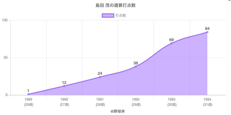 #島田 茂の通算打点数