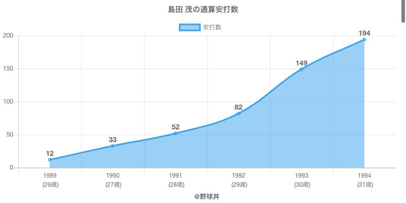 #島田 茂の通算安打数